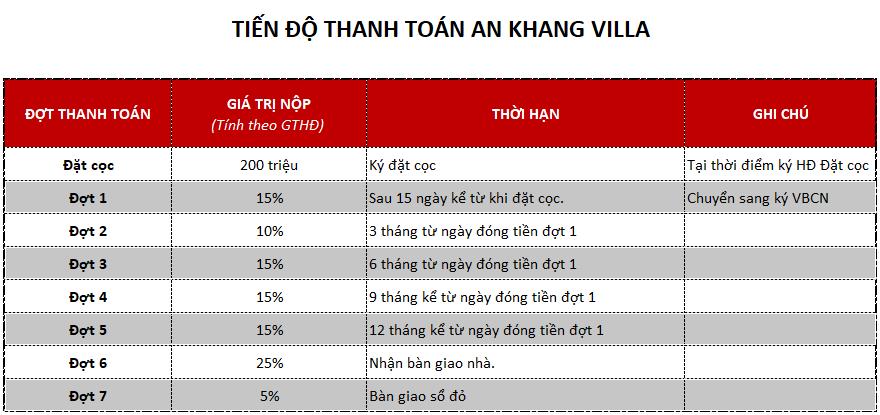 Tiến độ đóng tiền biệt thự An Khang Villa